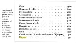 nortalità cloro